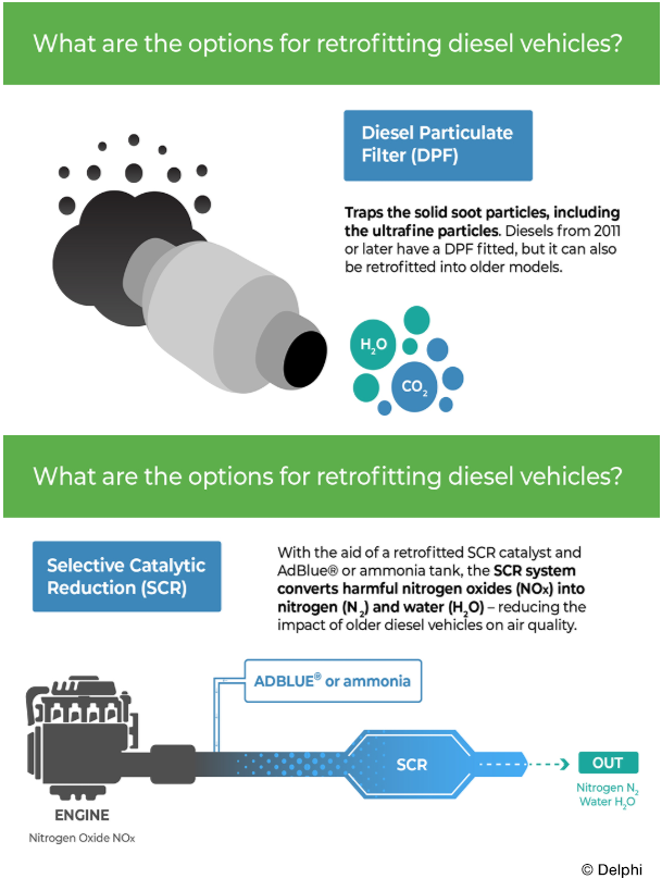 HOW TO IMPROVE EMISSIONS CAUSED BY OLDER DIESEL CARS - Thomas Group Ltd